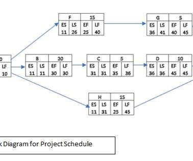 Communications Management And Process Project Management Update